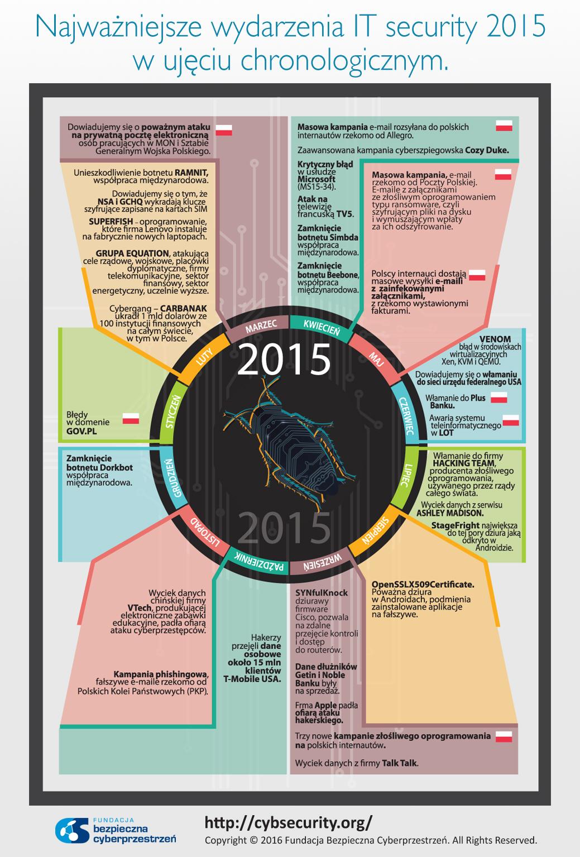 INFOGRAFIKA_Kalendarz_2015